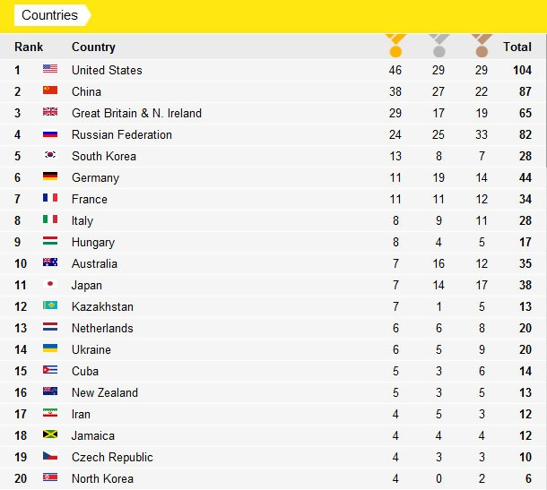Olympic Medal Count 2012 Chart: US Wins Most Medals, China ...